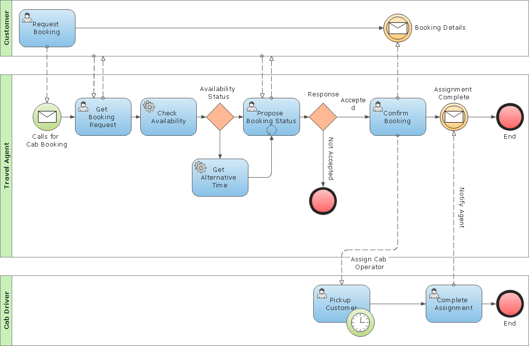 diagram example business process modeling notation installing nest low voltage template features to draw bpmn conceptdraw