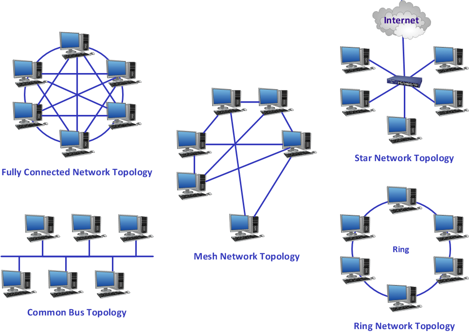 Active Directory Diagram Active Directory Diagrams How To