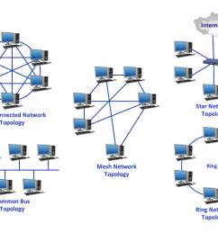 it topology diagram [ 1057 x 796 Pixel ]