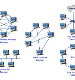 common network topologies diagram [ 1057 x 796 Pixel ]