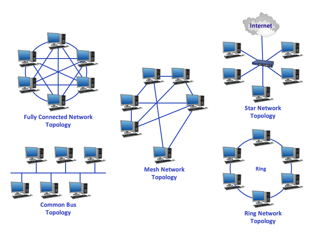 hight resolution of common network topologies diagram