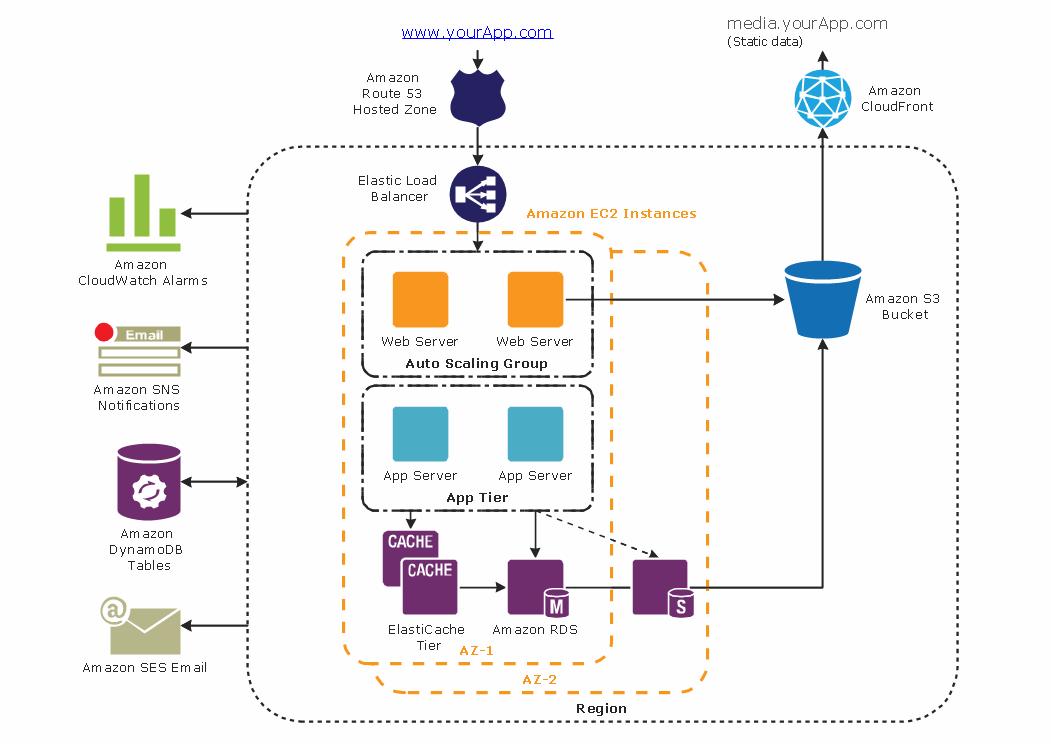 Cloud Computing Architecture Diagrams Cloud Computing Diagrams