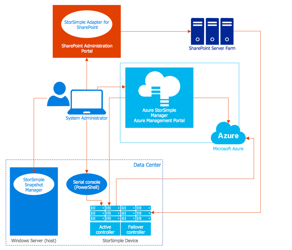 microsoft infrastructure diagram mig welding azure management
