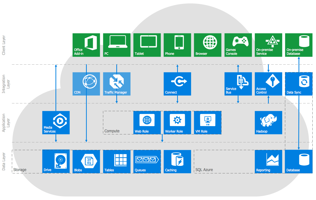 hight resolution of azure services