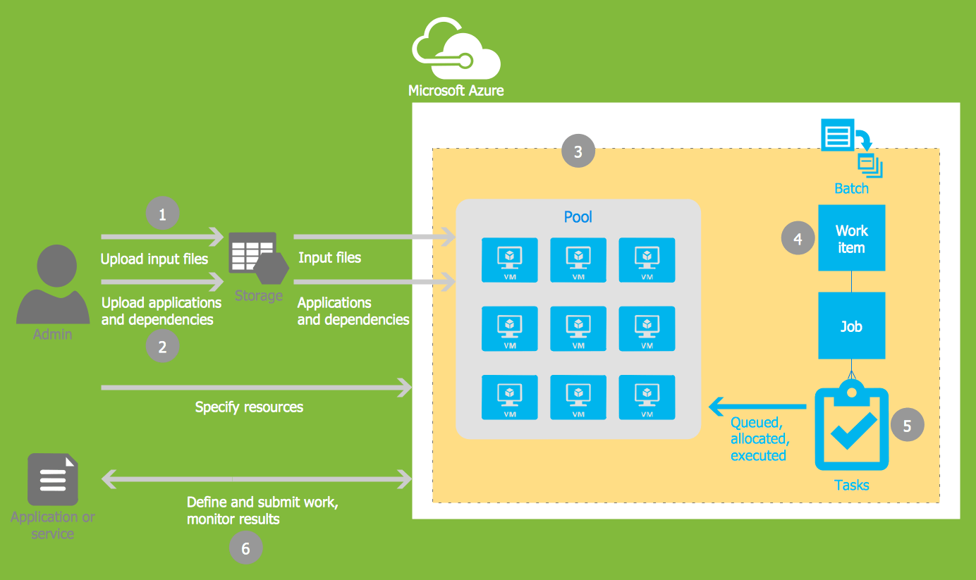 hight resolution of azure queue architecture diagram
