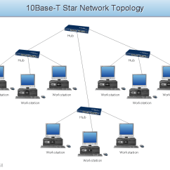 Star Bus Network Topology Diagram 2004 Dodge Ram 7 Pin Trailer Wiring Topologies 10base T