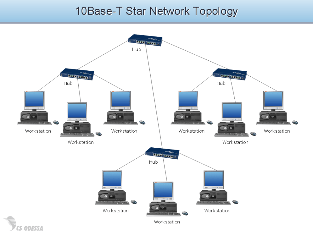 medium resolution of 10base t star network topology diagram computer and networks solution diagram