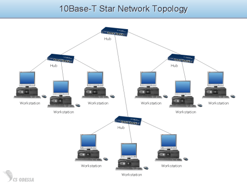 small resolution of 10base t star network topology diagram computer and networks solution diagram