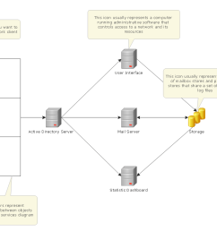 active directory network diagram template computer and networks solution [ 1123 x 794 Pixel ]