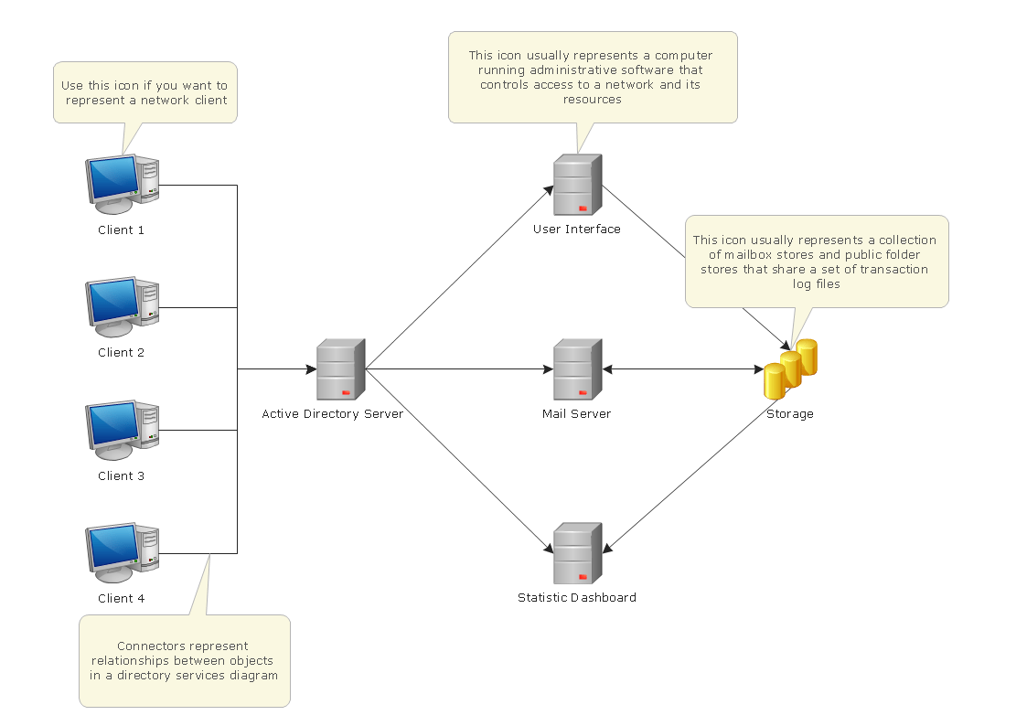 hight resolution of active directory network diagram template computer and networks solution