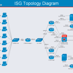Wan Network Topology Diagram For Parallel Circuit Cisco Intelligent Services Gateway Quickly Create