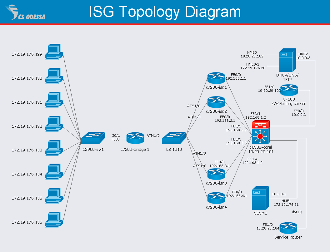 high level network topology diagram l14 30 male plug wiring gateway router cisco intelligent services