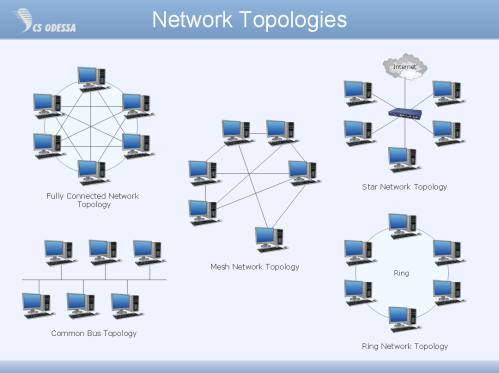 small resolution of network topology network topology diagrams