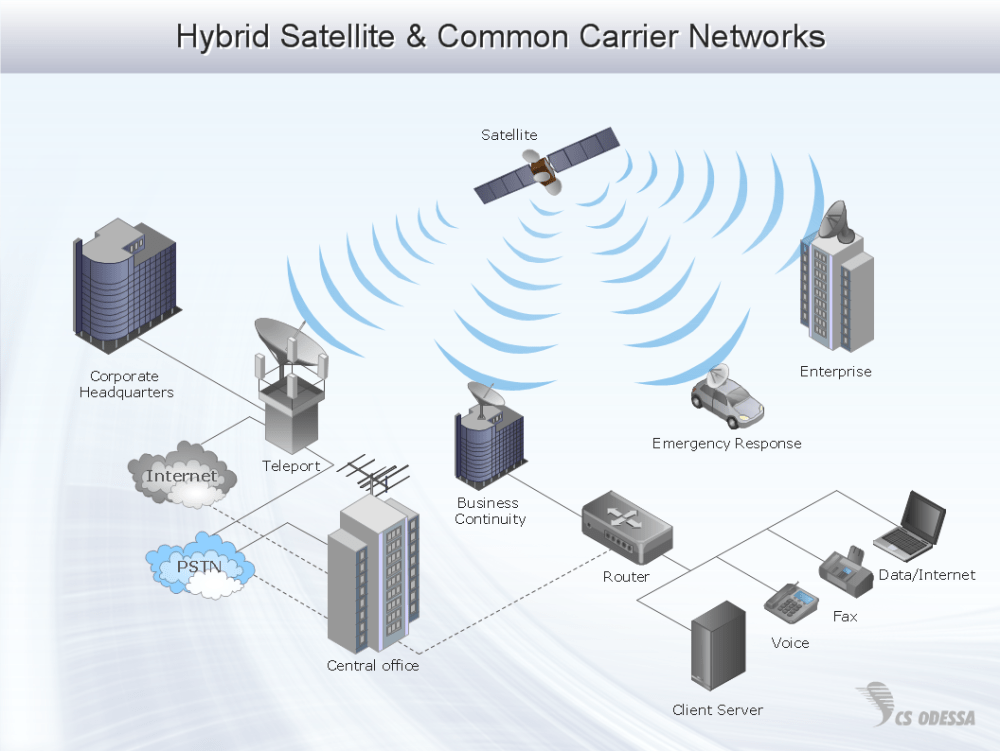 medium resolution of hybrid enterprise private network diagram computer and networks solution sample