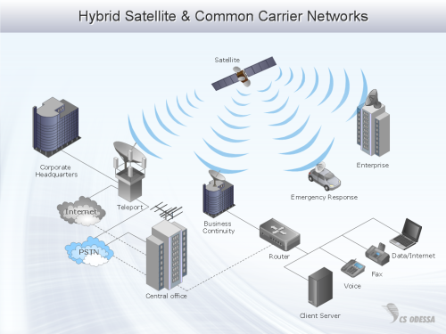 small resolution of hybrid enterprise private network diagram computer and networks solution sample