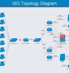 cisco intelligent services gateway isg cisco intelligent services gateway topology diagram computer and networks solution [ 1056 x 807 Pixel ]