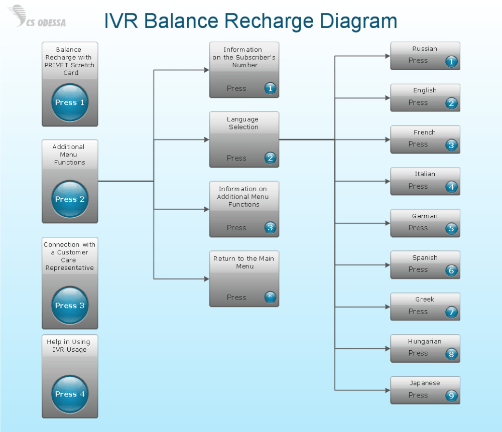 medium resolution of network diagram software ivr balance recharge diagram