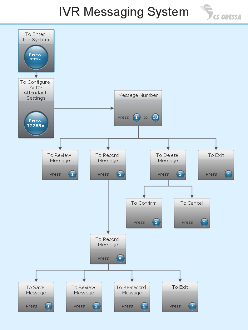 What Is IVR? Network Diagram Software IVR Services Interactive