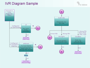 IVR Network Diagram | Quickly Create Professional IVR