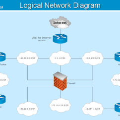 High Level Network Topology Diagram 6 Wire Trailer Wiring Telecommunication Diagrams How To Create