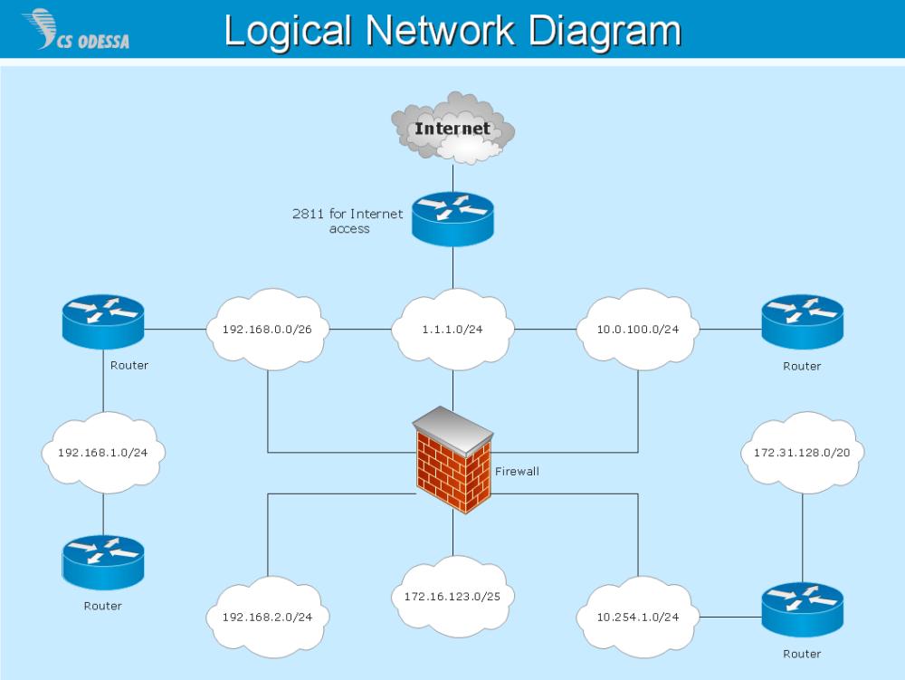 medium resolution of logical network diagram