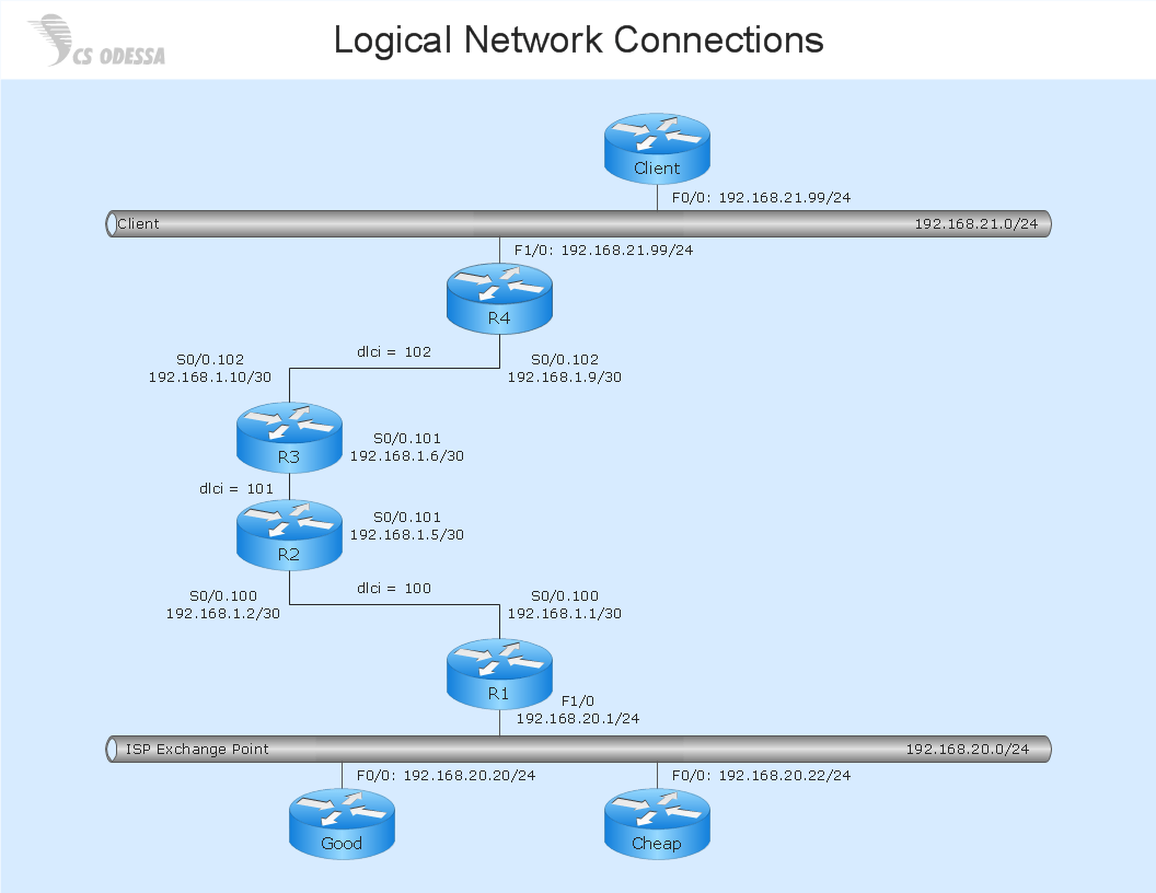 Logical Network Diagram Quickly Create Professional LAN Diagram