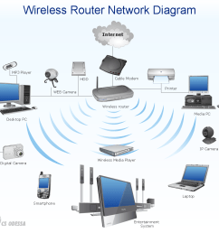 wireless router home area network diagram computer and networks solution sample [ 1066 x 979 Pixel ]
