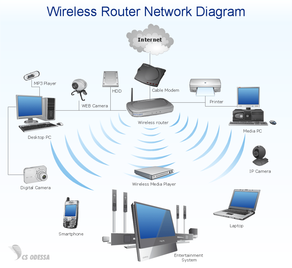 medium resolution of wireless router home area network diagram computer and networks solution sample