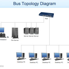 High Level Network Topology Diagram Motorhome Wiring How To Draw A Computer Diagrams