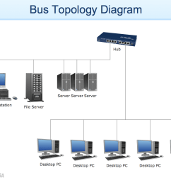 bus topology diagram example for conceptdraw solution computer and networks [ 1050 x 790 Pixel ]