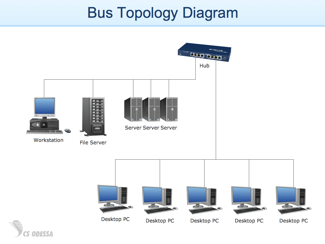 hight resolution of bus topology diagram example for conceptdraw solution computer and networks