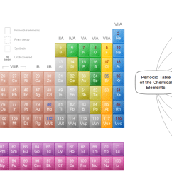 mind map example periodic table of the chemical elements conceptdraw solution remote presentation for [ 1490 x 688 Pixel ]
