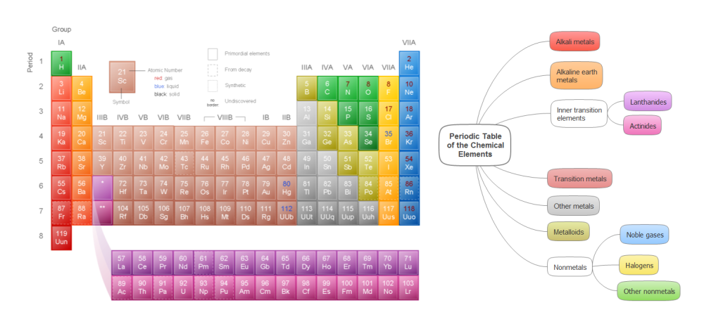 medium resolution of  mind map example periodic table of the chemical elements conceptdraw solution remote presentation for