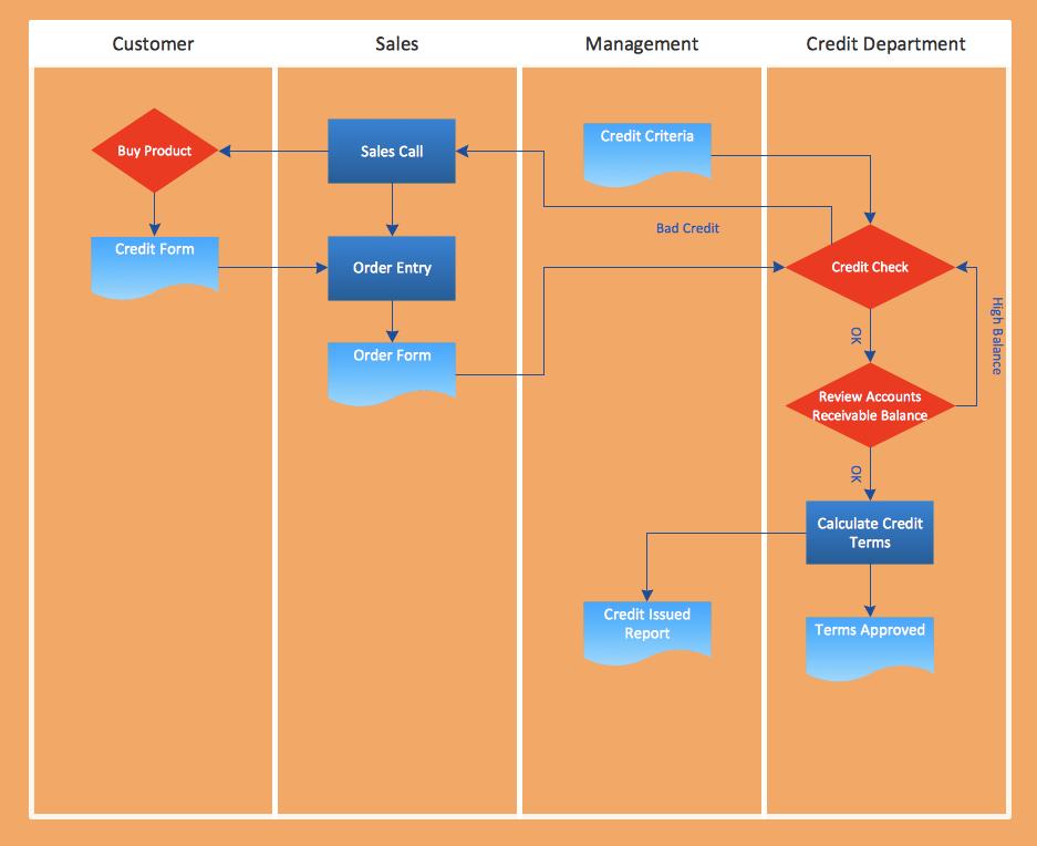 Flowchart Examples Templates
