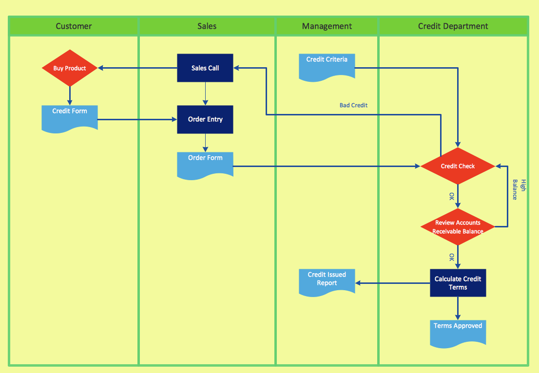 functional flow block diagram visio wiring for trailer brakes cross-functional flowchart - to draw cross process maps is by starting with a ...
