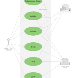 use case diagram for credit card processing [ 1072 x 1400 Pixel ]