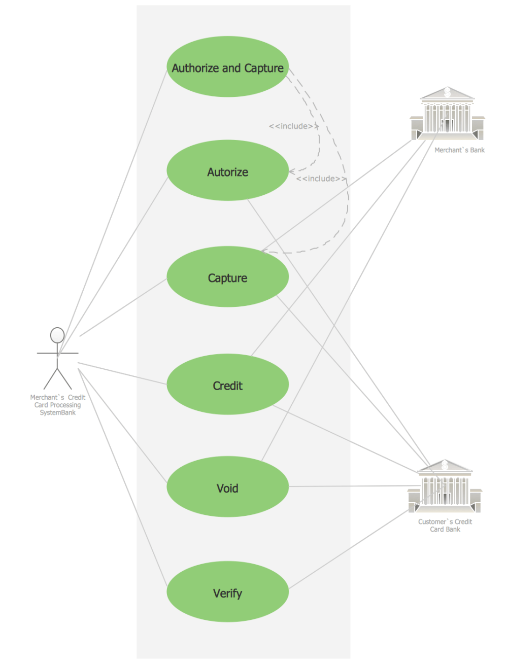 medium resolution of use case diagram for credit card processing
