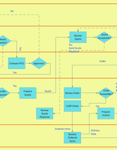 Cross functional flowchart horizontal business process also to draw maps rh conceptdraw