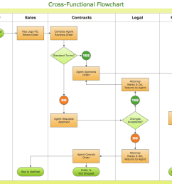 cross functional flowcharts vertical cross functional engineering process flow diagram business process flow diagram [ 1050 x 790 Pixel ]