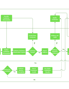 Cross functional flowchart basics also connect everything conceptdraw rh
