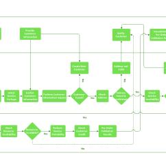 Make A Diagram Word Problems Involving Venn Functional Block Cross Flowcharts