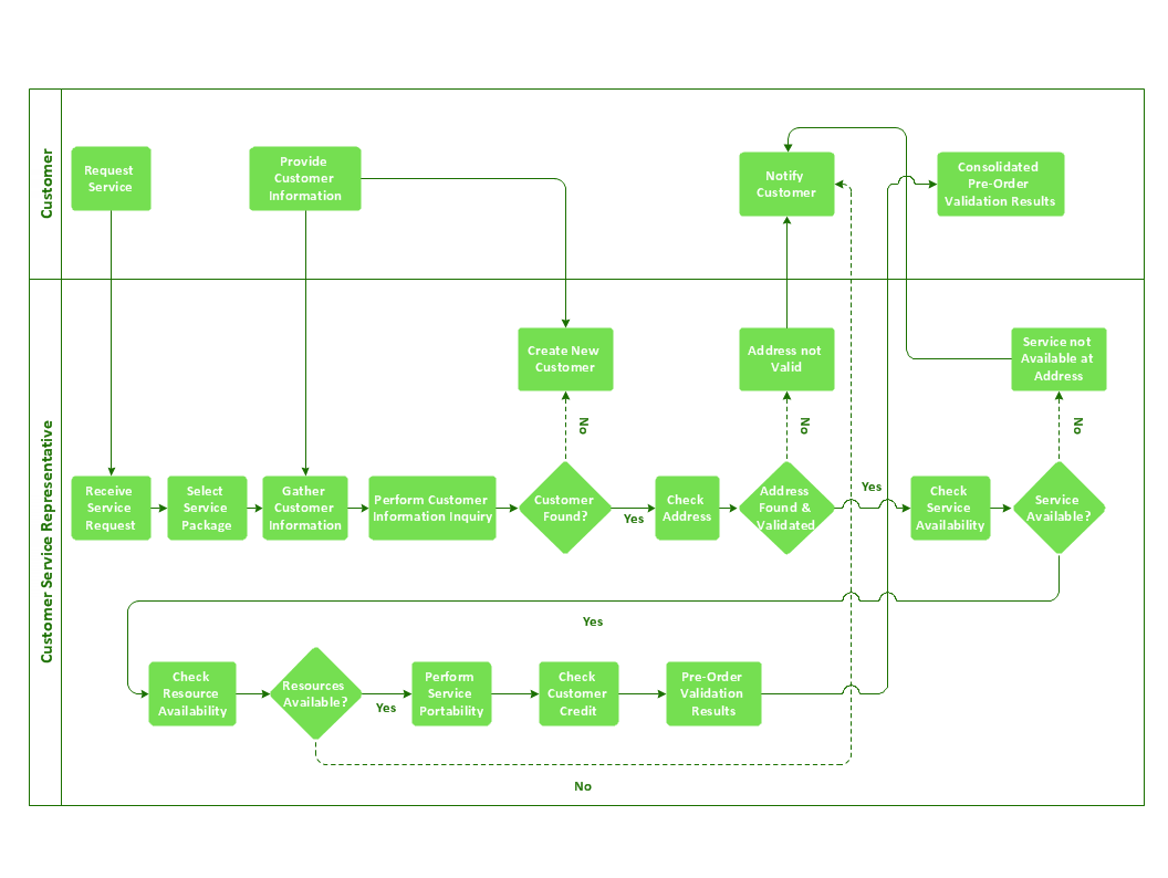 process flow diagram shapes 12v rocker switch wiring business flowchart create flowcharts and diagrams