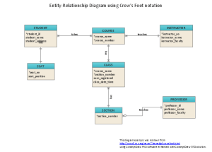 What is EntityRelationship Diagram