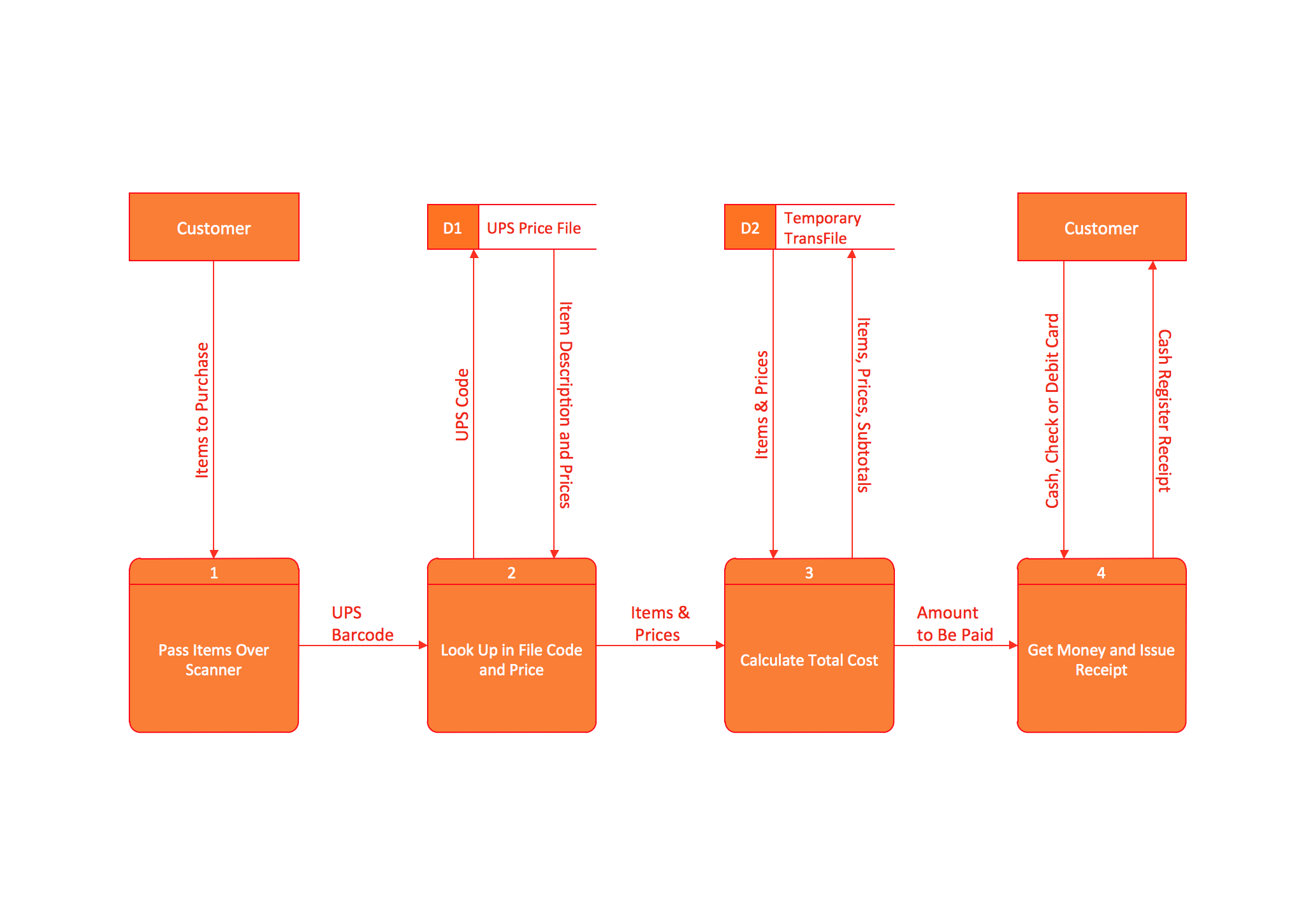 data flow diagram and context telecaster 3 way switch wiring dfd