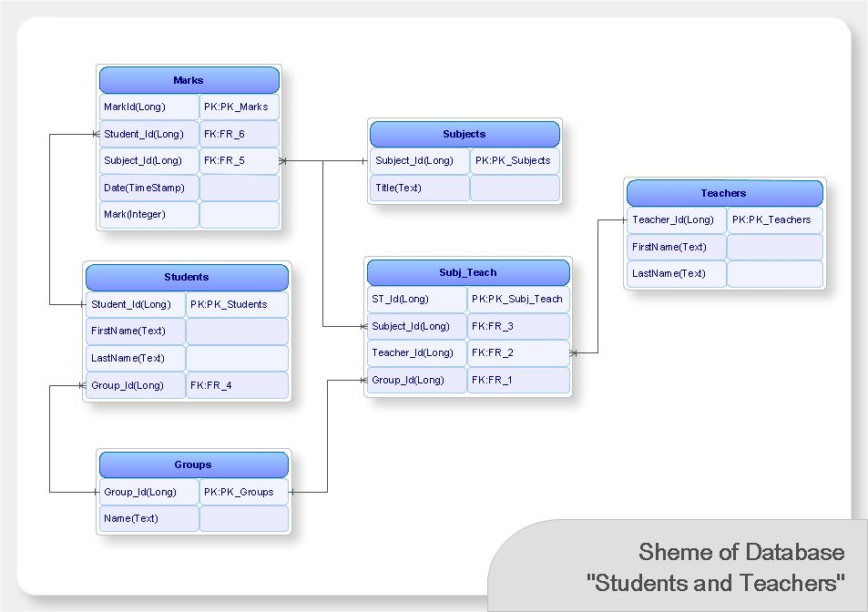 visio database model diagram template mitsubishi mirage wiring modeling software read more about conceptdraw as