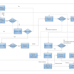 Sample Visio Process Flow Diagram Kenwood Wire Build A Flowchart Quickly With Autoconnect Create
