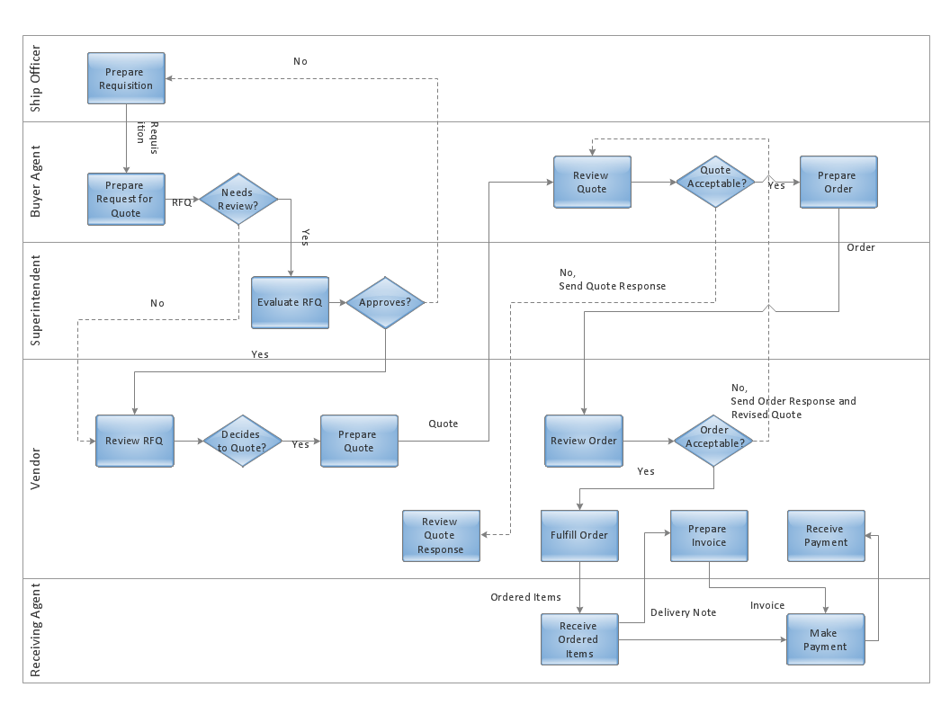 hight resolution of deployment flowchart trading process