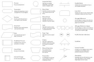 Flow Chart Symbols | Create Flowcharts & Diagrams