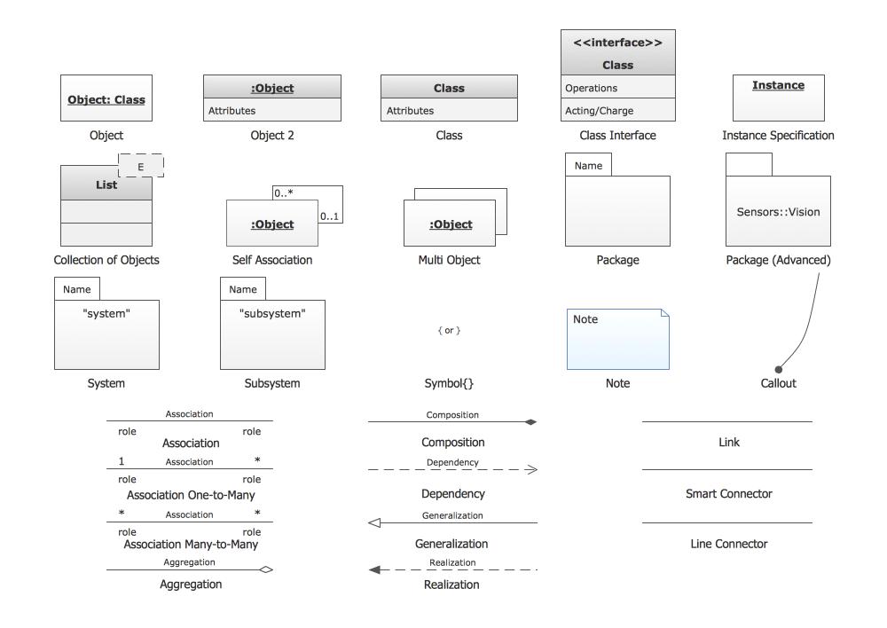 medium resolution of uml object diagram design elements
