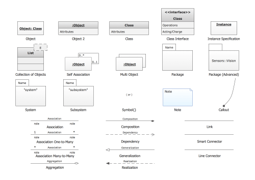 small resolution of uml object diagram design elements